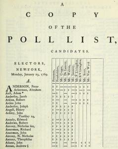 Poll list